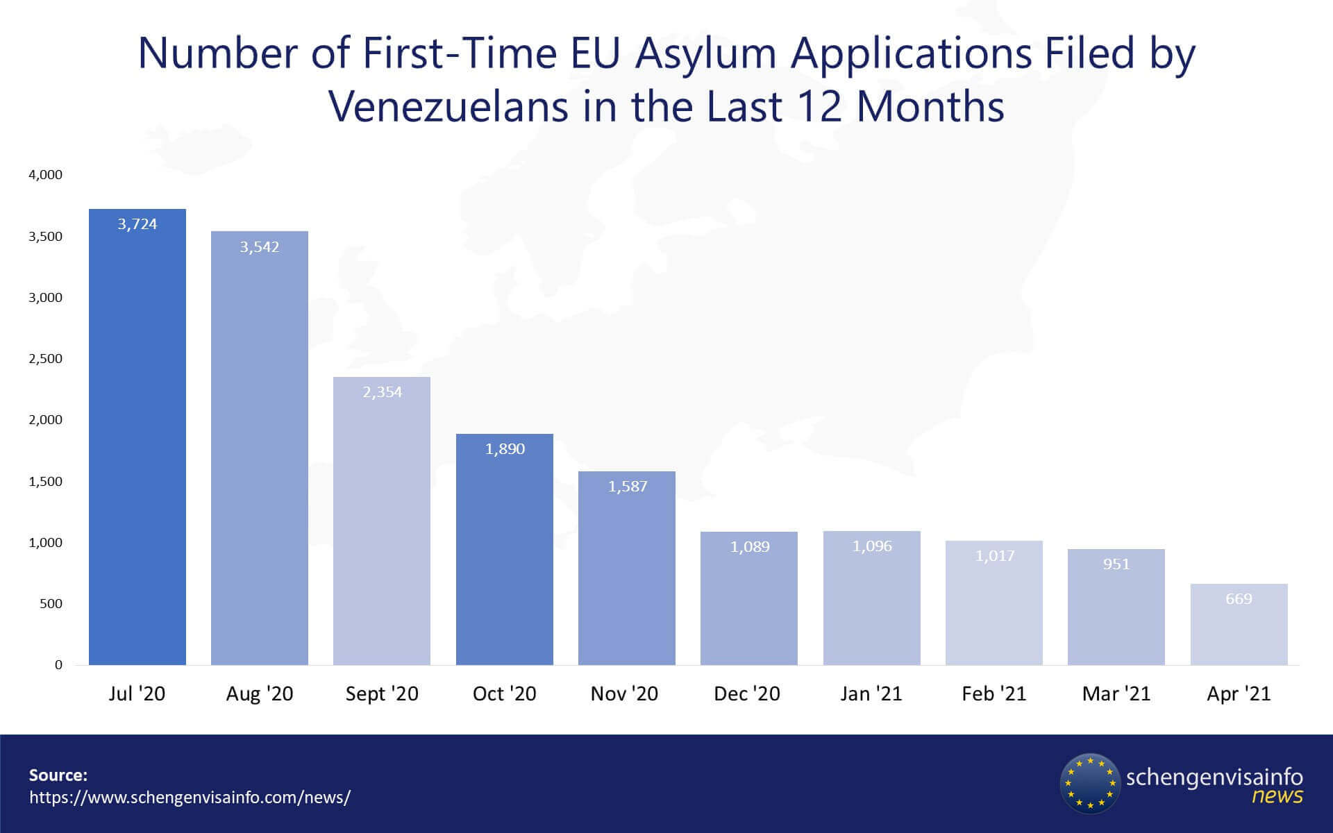 Latin Americans Applying Way Less for EU Asylum Compared to Last Year, EASO Report Shows