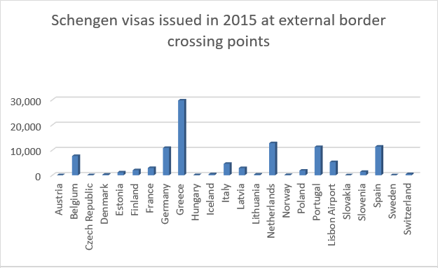 Schengen visas issued in 2015 at external border crossing points