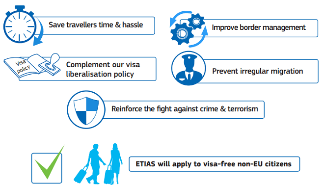 ETIAS TRAVEL AUTHORISATION SYSTEM WILL :