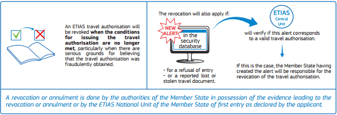 REVOCATION OR ANNULMENT OF ETIAS TRAVEL AUTHORISATION