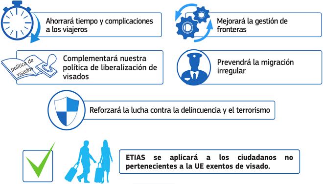 ETIAS - EL SISTEMA DE AUTORIZACIÓN DE VIAJES