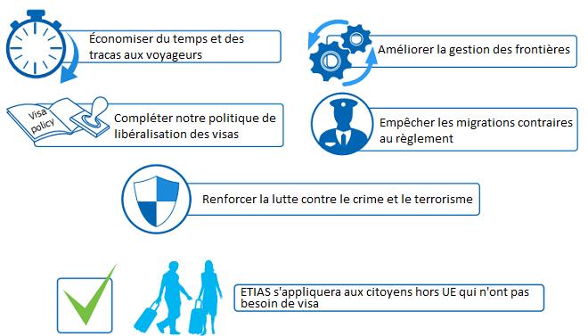 ETIAS - LE SYSTÈME D'AUTORISATION DE VOYAGE VA