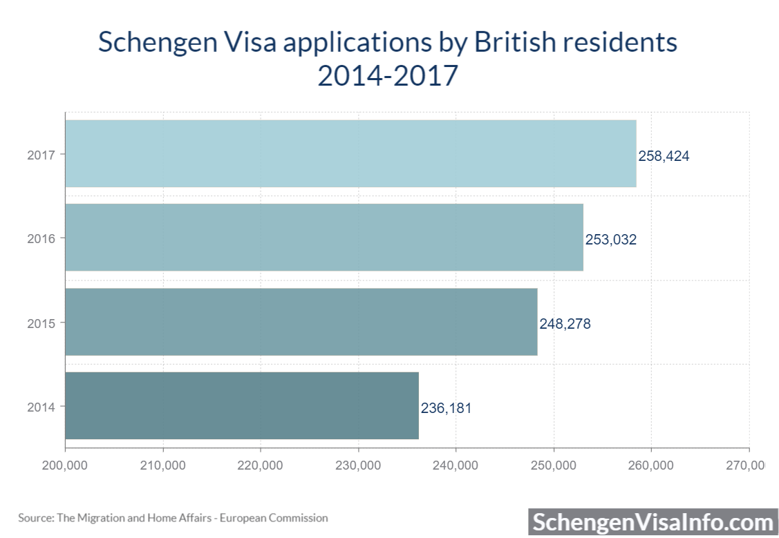Schengen Visa applications by British residents 2014 - 2017