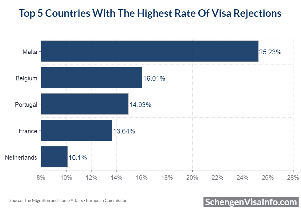 Top 5 countries with the highest rate of visa rejections