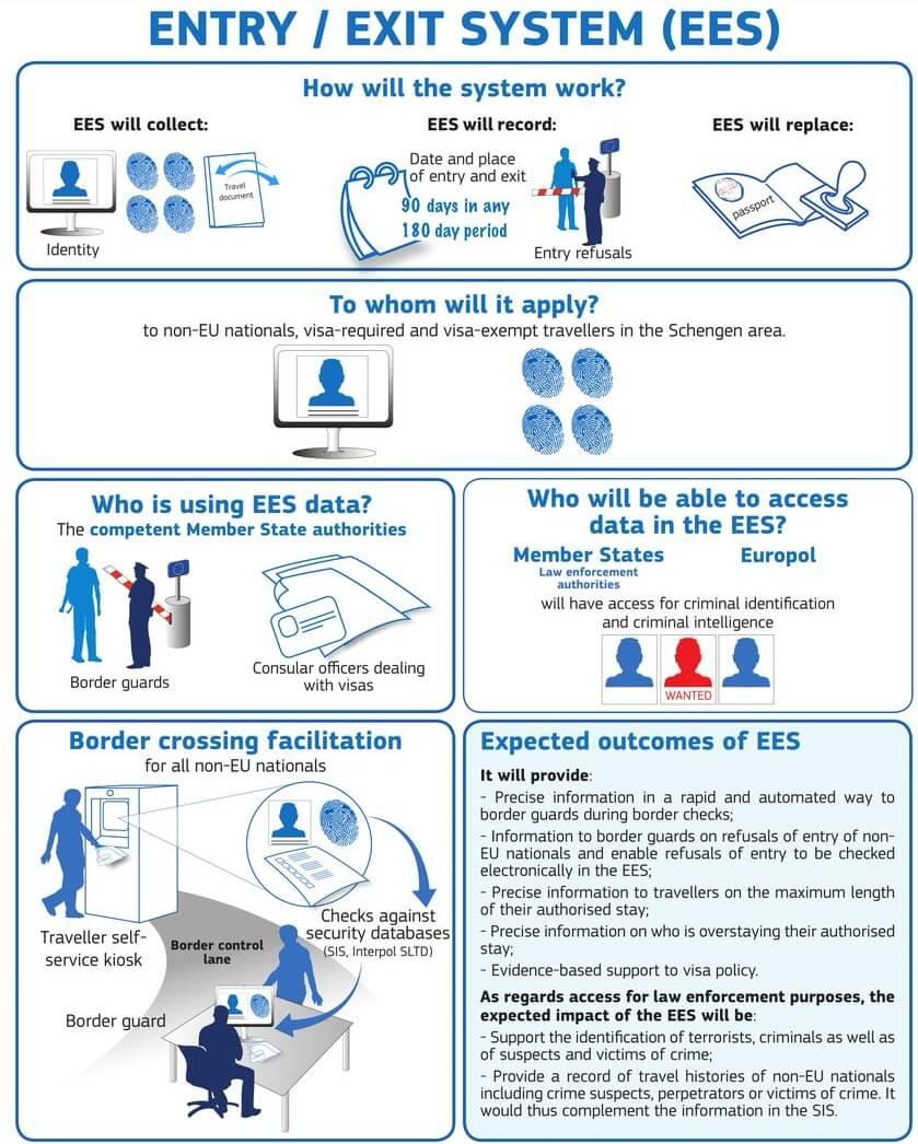Entry/Exit System (EES) - Schengen Visa Info