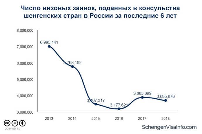 Россия остается лидером по числу заявок на шенгенские визы среди других стран