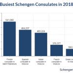 Busiest Schengen Consulates in 2018