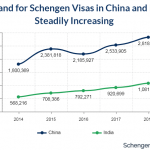 Demand for Schengen Visas in China and India Steadily Increasing