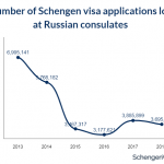Russia Remains the Top Source Country for Schengen Visa Applications also in 2018