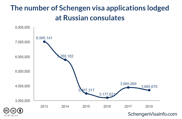 Number of Schengen visa applications lodged at Russian consulates for the last 6 years