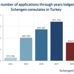 Number of Schengen Visa Applications From Turkey Drops for the First Time in Years