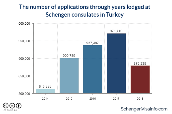 The number of applications through years lodged at consulates in Turkey