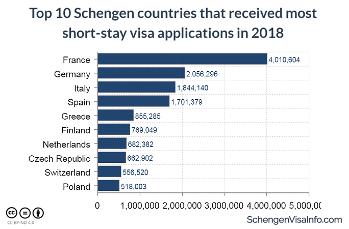 Top 10 Schengen Countries that Received Most Short-stay Visa Applications in 2018