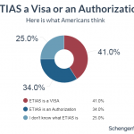 Survey reveals 41% of Americans wrongly believe they will soon need a visa to Europe – here's why