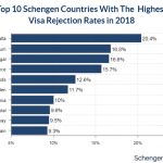 Malta, Belgium and Portugal Have the Highest Schengen Visa Rejection Rates for 2018