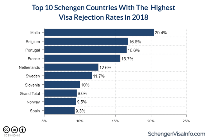 Top Schengen Countries with the Highest Visa Rejection Rates in 2018