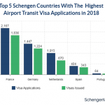 Slight Increase in Airport Transit Visa Applications in 2018