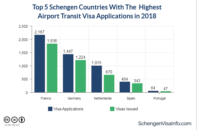 Top Schengen Countries with the Highest Airport Transit Visa Applications in 2018