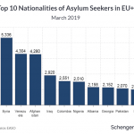 Nationals of Countries With Visa-Free Access Lodge Over a Quarter of Asylum Applications in EU+