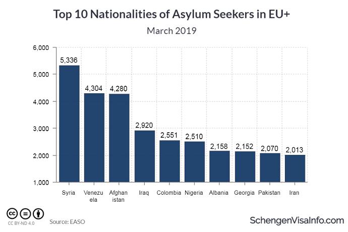 Top 10 Nationalities of Asylum Seeks in EU